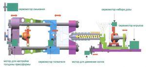 Схема узла смыкания термопластавтоматов LGE